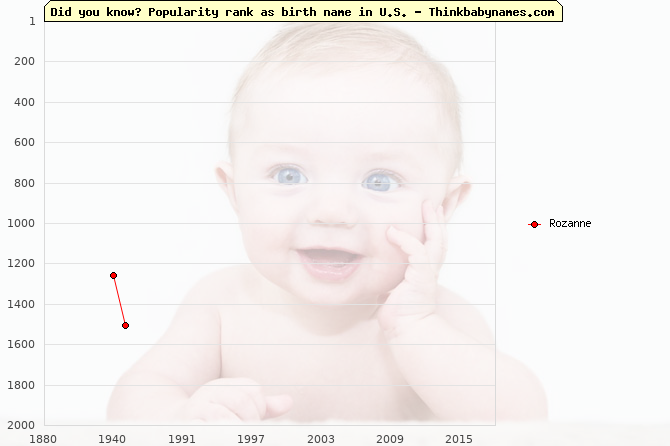 Top 2000 baby names ranking of Rozanne name in U.S.