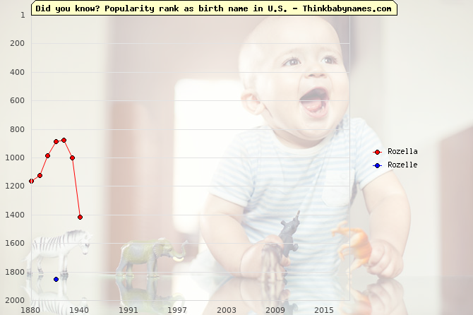 Top 2000 baby names ranking of Rozella, Rozelle in U.S.