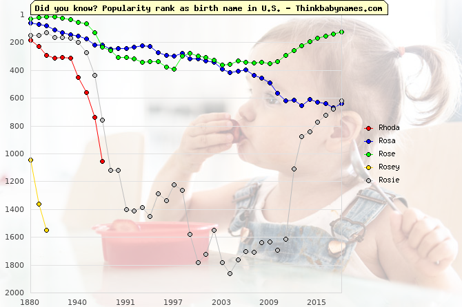 Top 2000 baby names ranking of Rhoda, Rosa, Rose, Rosey, Rosie in U.S.