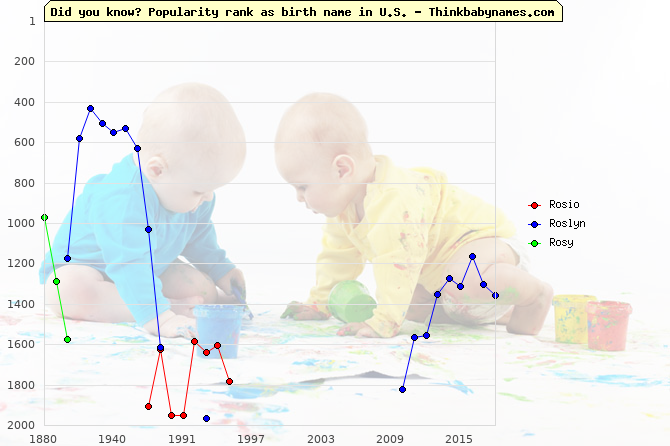 Top 2000 baby names ranking of Rosio, Roslyn, Rosy in U.S.