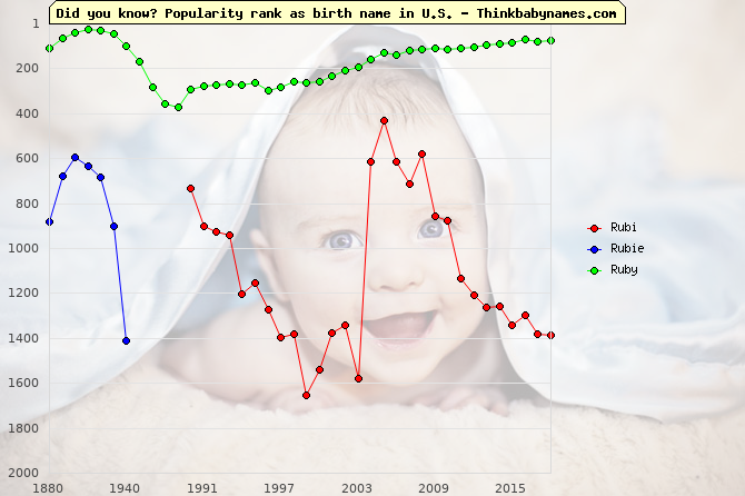 Top 2000 baby names ranking of Rubi, Rubie, Ruby in U.S.