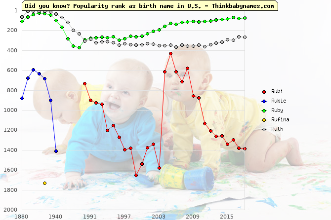 Top 2000 baby names ranking of Ru- names: Rubi, Rubie, Ruby, Rufina, Ruth