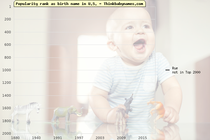 Top 2000 baby names ranking of Rue name in U.S.