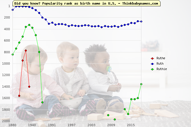 Top 2000 baby names ranking of Ruthe, Ruth, Ruthie in U.S.