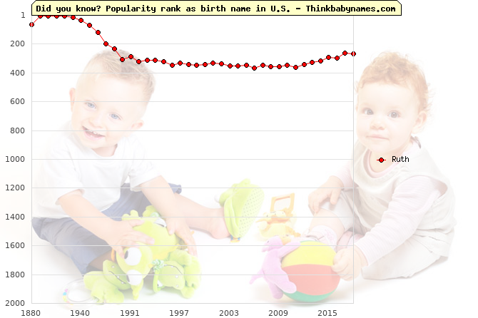 Top 2000 baby names ranking of Ruth in U.S.
