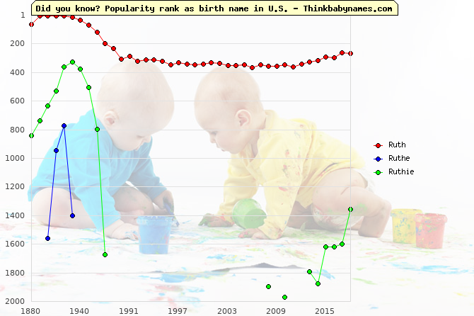 Top 2000 baby names ranking of Ruth, Ruthe, Ruthie in U.S.