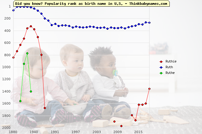 Top 2000 baby names ranking of Ruthie, Ruth, Ruthe in U.S.