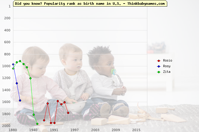 Top 2000 baby names ranking of Rosio, Rosy, Zita in U.S.