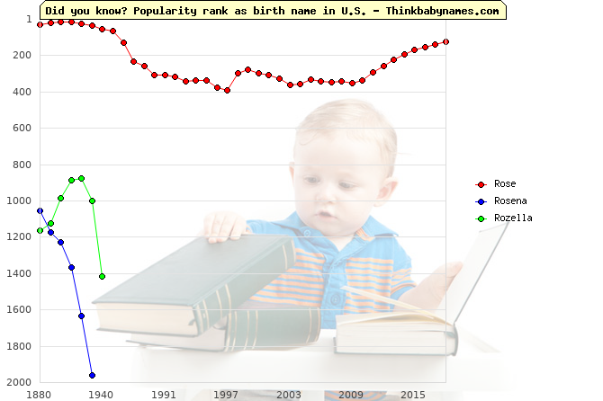 Top 2000 baby names ranking of Rose, Rosena, Rozella in U.S.