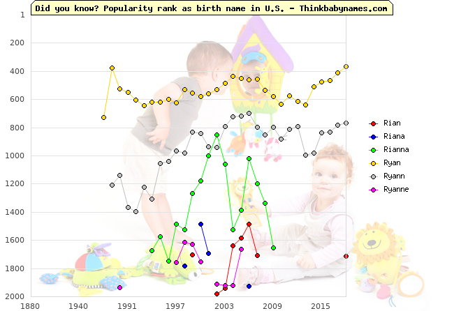 Top 2000 baby names ranking of Rian, Riana, Rianna, Ryan, Ryann, Ryanne in U.S.