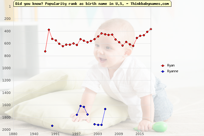 Top 2000 baby names ranking of Ryan, Ryanne in U.S.