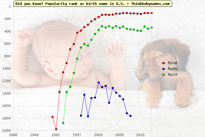 Top 2000 baby names ranking of Rylee, Ryley, Rylie in U.S.