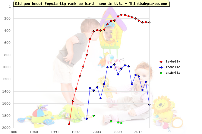 Top 2000 baby names ranking of Izabella, Izabelle, Ysabella in U.S.