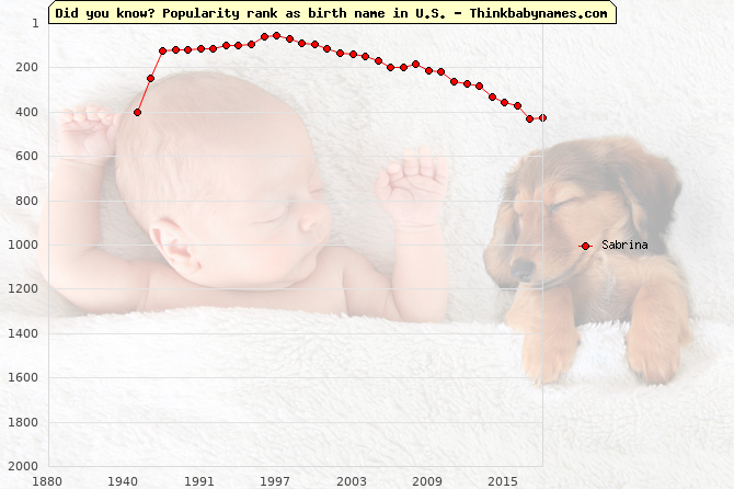 Top 2000 baby names ranking of Sabrina name in U.S.