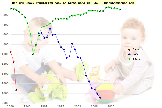 Top 2000 baby names ranking of Sada, Sade, Sadie in U.S.