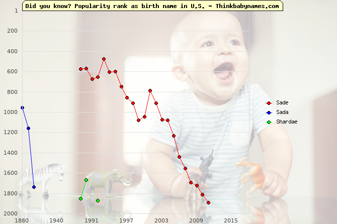 Top 2000 baby names ranking of Sade, Sada, Shardae in U.S.