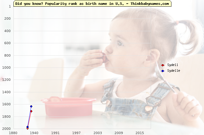 Top 2000 baby names ranking of Sydell, Sydelle in U.S.