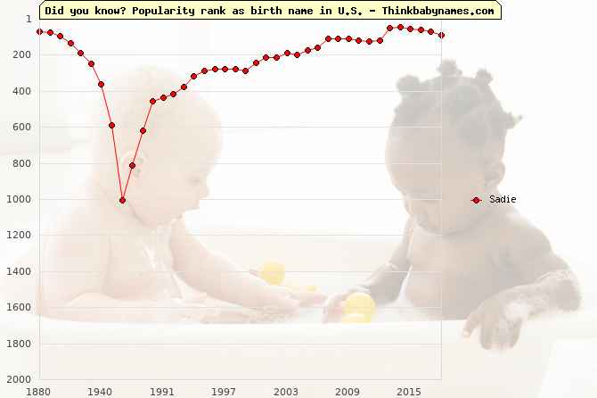 Top 2000 baby names ranking of Sadie name in U.S.