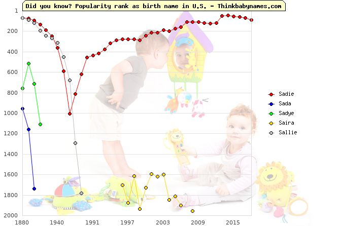 Top 2000 baby names ranking of Sadie, Sada, Sadye, Saira, Sallie in U.S.