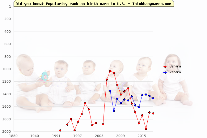 Top 2000 baby names ranking of Sahara, Zahara in U.S.
