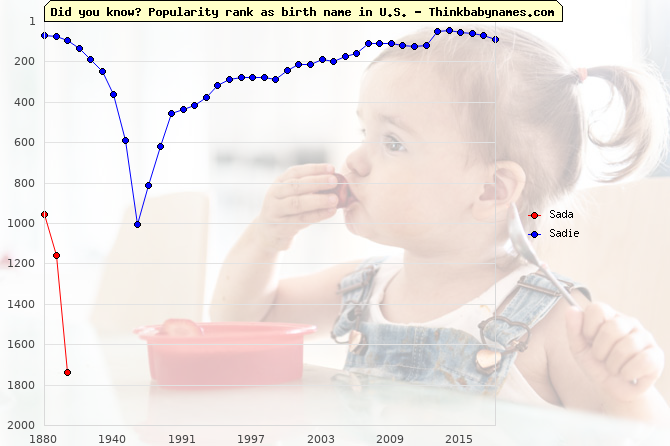Top 2000 baby names ranking of Sada, Sadie in U.S.