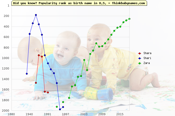 Top 2000 baby names ranking of Shara, Shari, Zara in U.S.