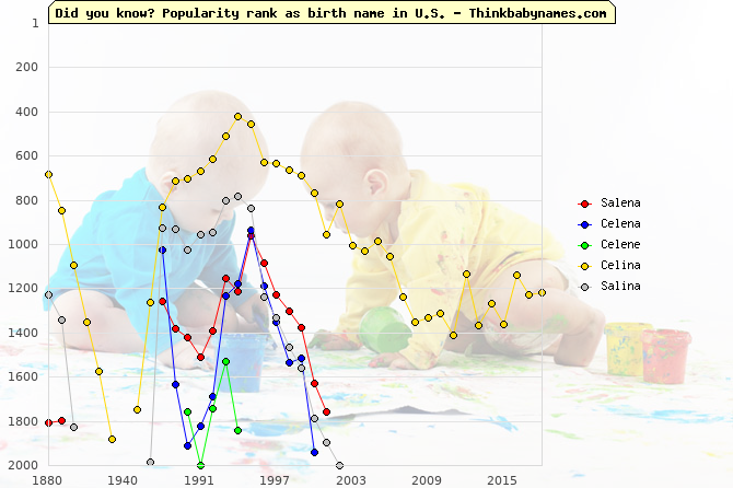 Top 2000 baby names ranking of Salena, Celena, Celene, Celina, Salina in U.S.