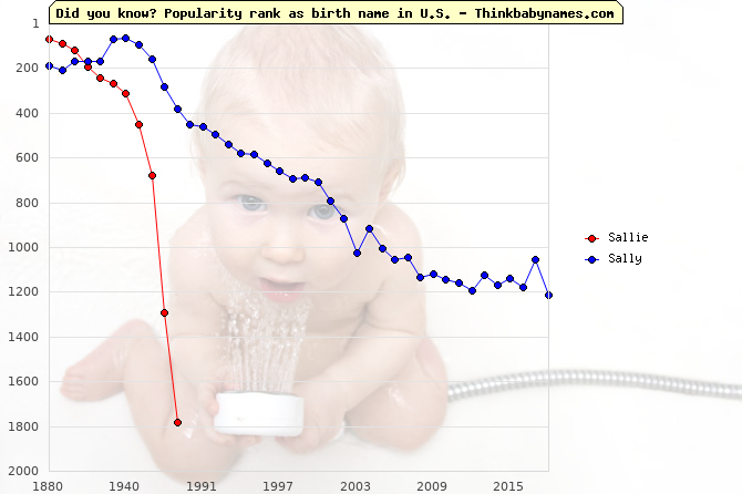 Top 2000 baby names ranking of Sallie, Sally in U.S.