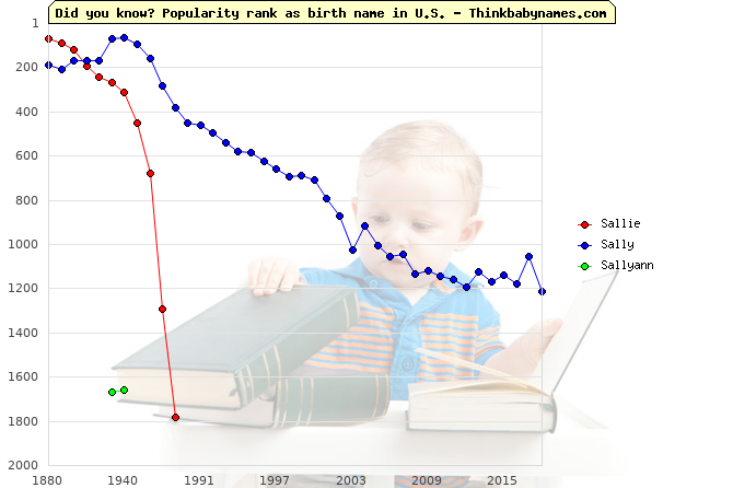 Top 2000 baby names ranking of Sallie, Sally, Sallyann in U.S.
