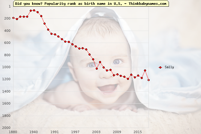 Top 1000 baby names ranking of Sally name in U.S.