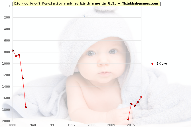 Top 1000 baby names ranking of Salome in U.S.