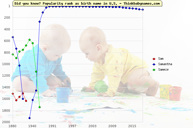 Top 2000 baby names ranking of Sam, Samantha, Sammie in U.S.