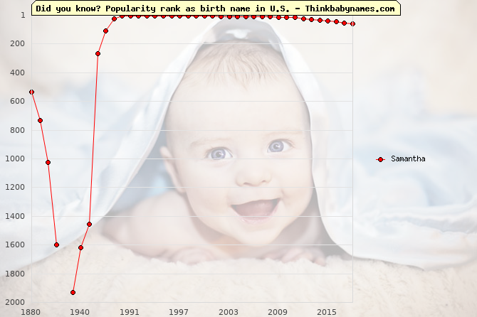 Top 2000 baby names ranking of Samantha name in U.S.