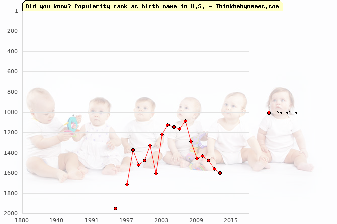 Top 2000 baby names ranking of Samaria name in U.S.