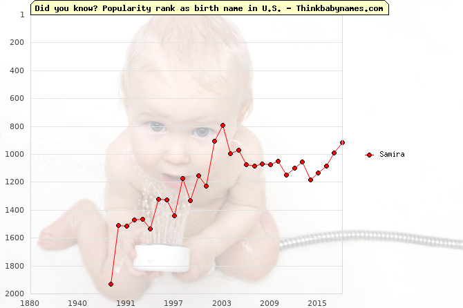 Top 2000 baby names ranking of Samira in U.S.
