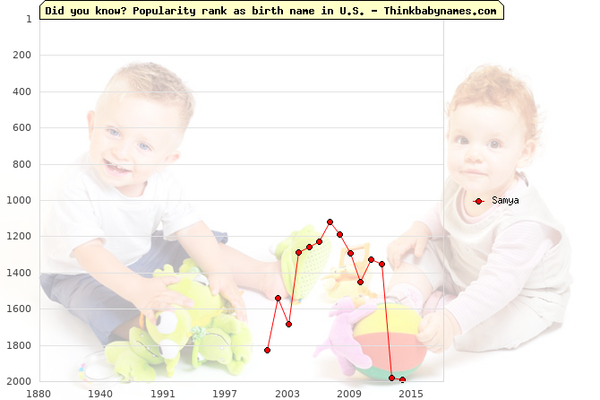 Top 1000 baby names ranking of Samya name in U.S.