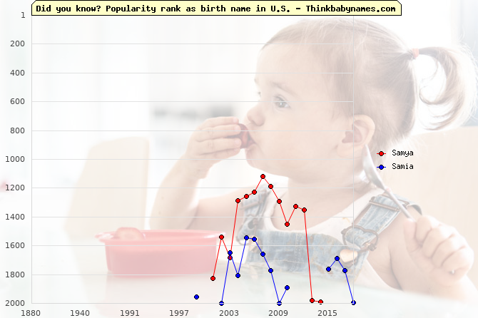 Top 2000 baby names ranking of Samya, Samia in U.S.