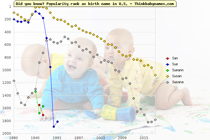Top 2000 baby names ranking of San, Sue, Sueann, Susan, Susana in U.S.