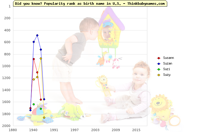 Top 2000 baby names ranking of Susann, Suzan, Suzi, Suzy in U.S.