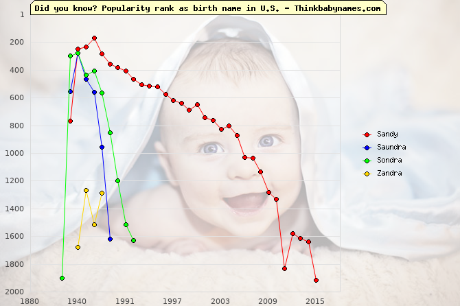 Top 2000 baby names ranking of Sandy, Saundra, Sondra, Zandra in U.S.