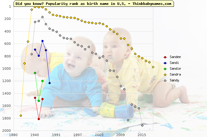 Top 2000 baby names ranking of Sandee, Sandi, Sandie, Sandra, Sandy in U.S.