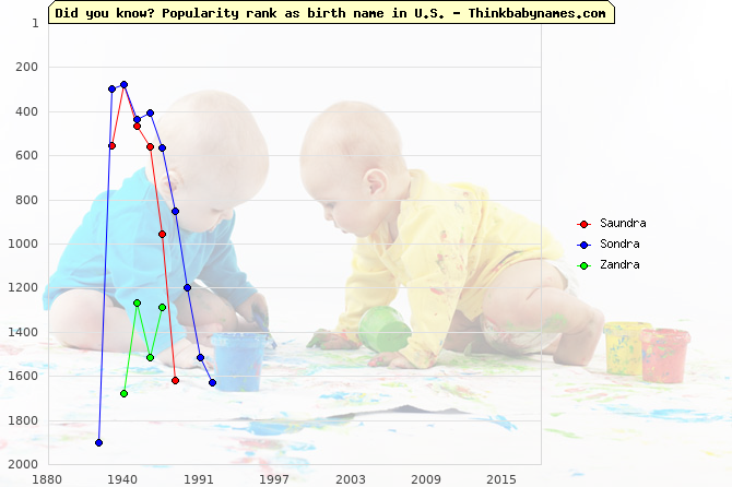 Top 2000 baby names ranking of Saundra, Sondra, Zandra in U.S.