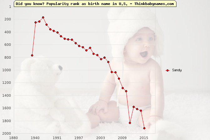 Top 2000 baby names ranking of Sandy name in U.S.