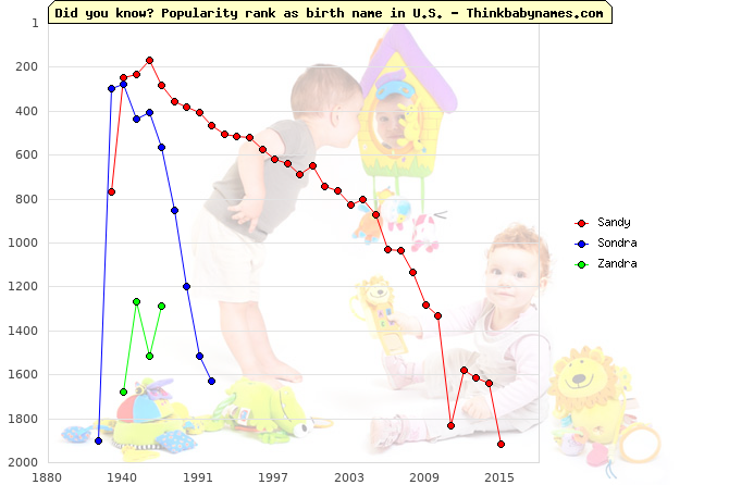 Top 2000 baby names ranking of Sandy, Sondra, Zandra in U.S.
