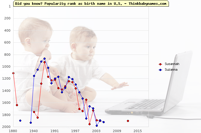 Top 2000 baby names ranking of Susannah, Suzanna in U.S.