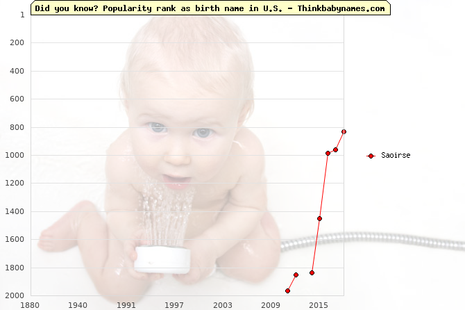 Top 2000 baby names ranking of Saoirse name in U.S.
