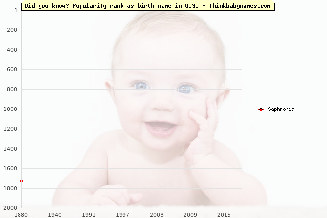 Top 2000 baby names ranking of Saphronia name in U.S.