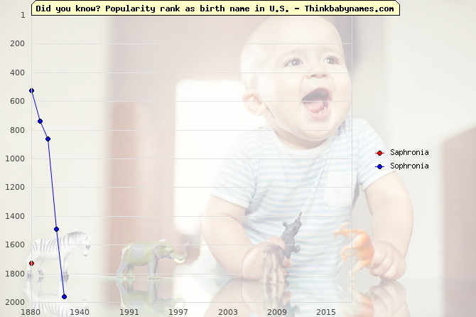 Top 2000 baby names ranking of Saphronia, Sophronia in U.S.