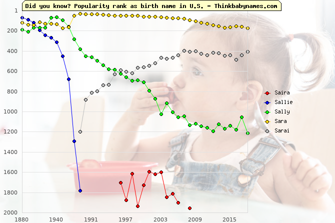 Top 2000 baby names ranking of Saira, Sallie, Sally, Sara, Sarai in U.S.