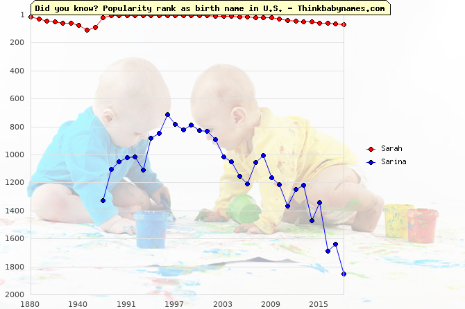 Top 1000 baby names ranking of Sarah, Sarina in U.S.